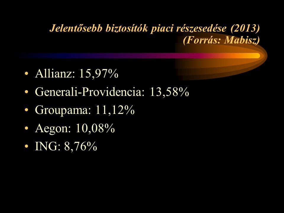 Jelentősebb biztosítók piaci részesedése (2013) (Forrás: Mabisz)