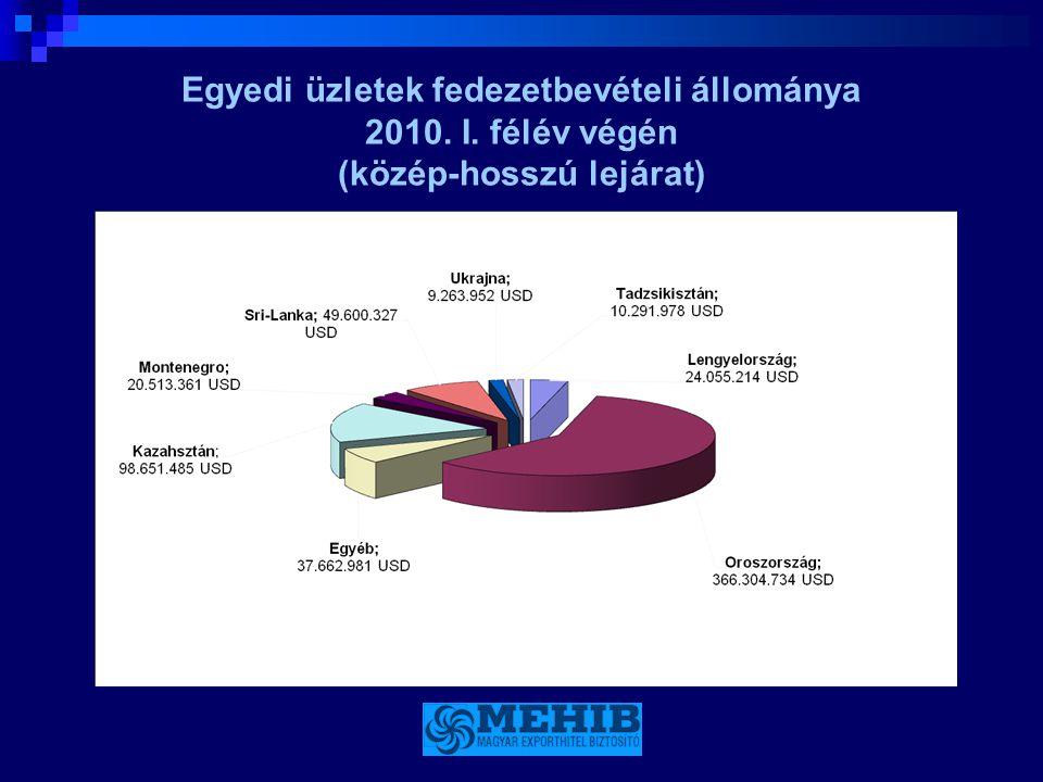 Egyedi üzletek fedezetbevételi állománya 2010. I