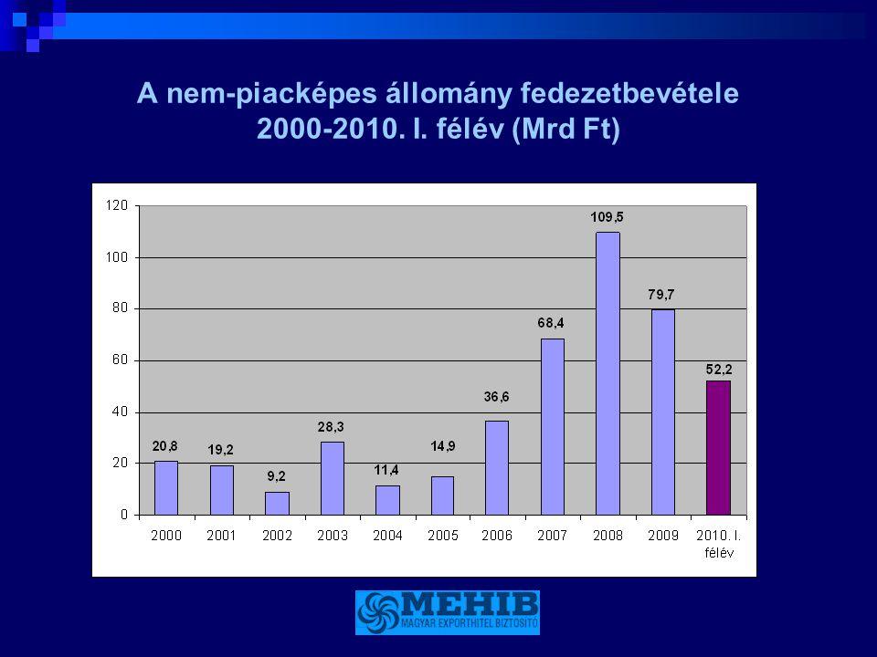 A nem-piacképes állomány fedezetbevétele 2000-2010. I. félév (Mrd Ft)