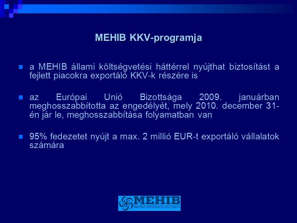 MEHIB KKV-programja a MEHIB állami költségvetési háttérrel nyújthat biztosítást a fejlett piacokra exportáló KKV-k részére is.