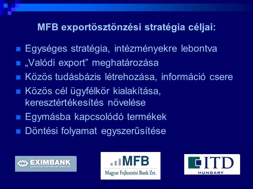 MFB exportösztönzési stratégia céljai:
