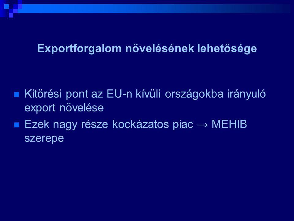 Exportforgalom növelésének lehetősége