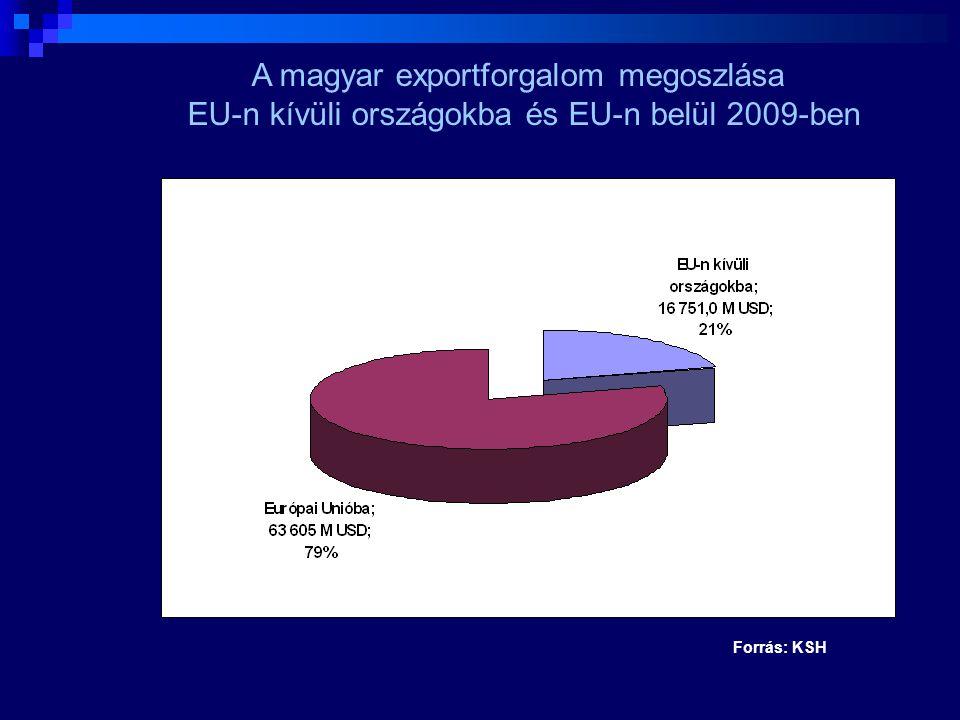 A magyar exportforgalom megoszlása