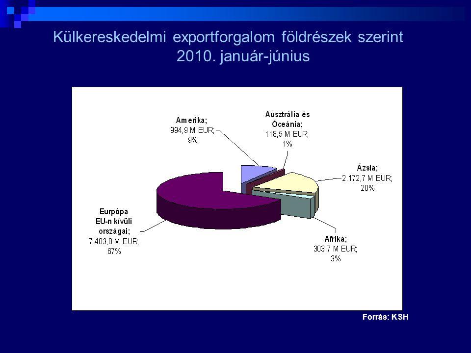 Külkereskedelmi exportforgalom földrészek szerint