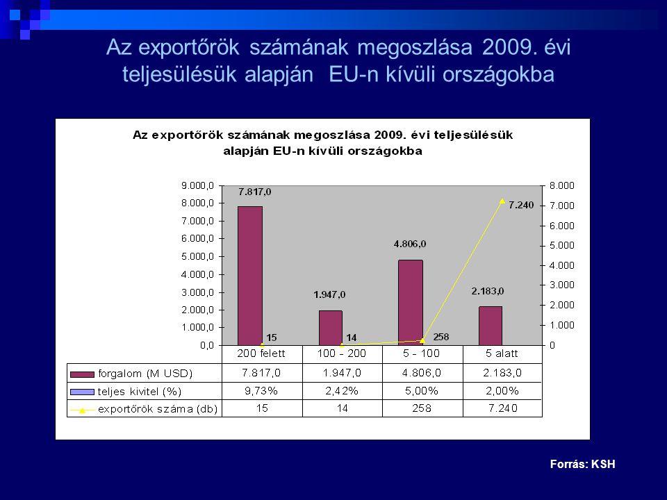 Az exportőrök számának megoszlása 2009