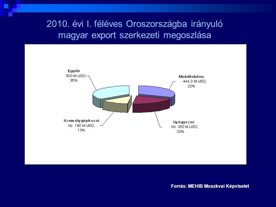 2010. évi I. féléves Oroszországba irányuló magyar export szerkezeti megoszlása