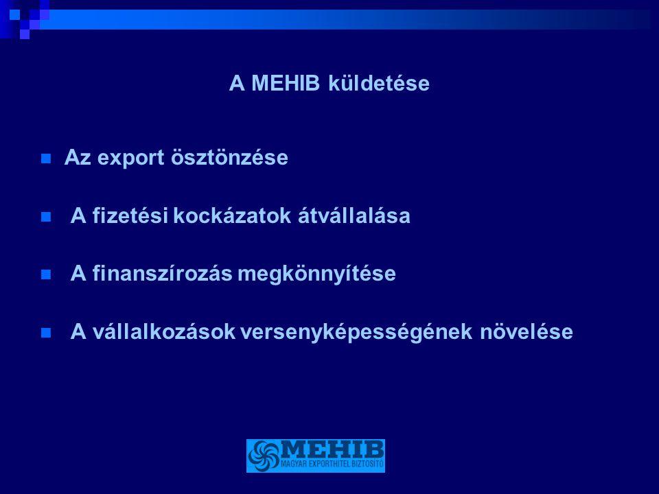 A MEHIB küldetése Az export ösztönzése. A fizetési kockázatok átvállalása. A finanszírozás megkönnyítése.