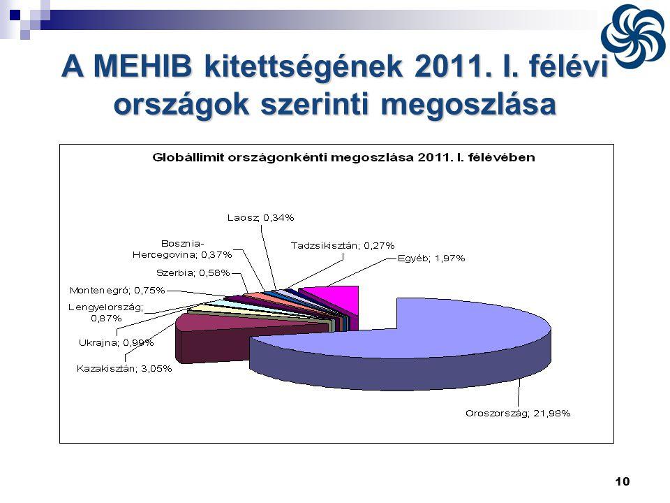 A MEHIB kitettségének 2011. I. félévi országok szerinti megoszlása