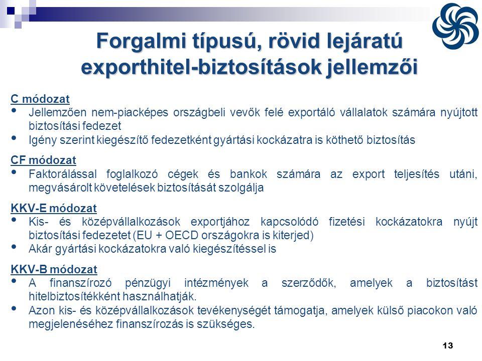 Forgalmi típusú, rövid lejáratú exporthitel-biztosítások jellemzői