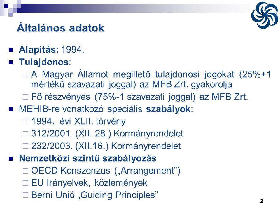 Általános adatok Alapítás: 1994. Tulajdonos: