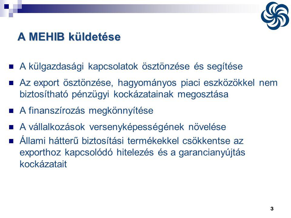 A MEHIB küldetése A külgazdasági kapcsolatok ösztönzése és segítése