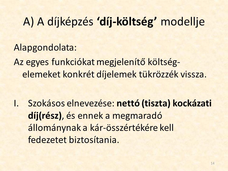 A) A díjképzés 'díj-költség' modellje