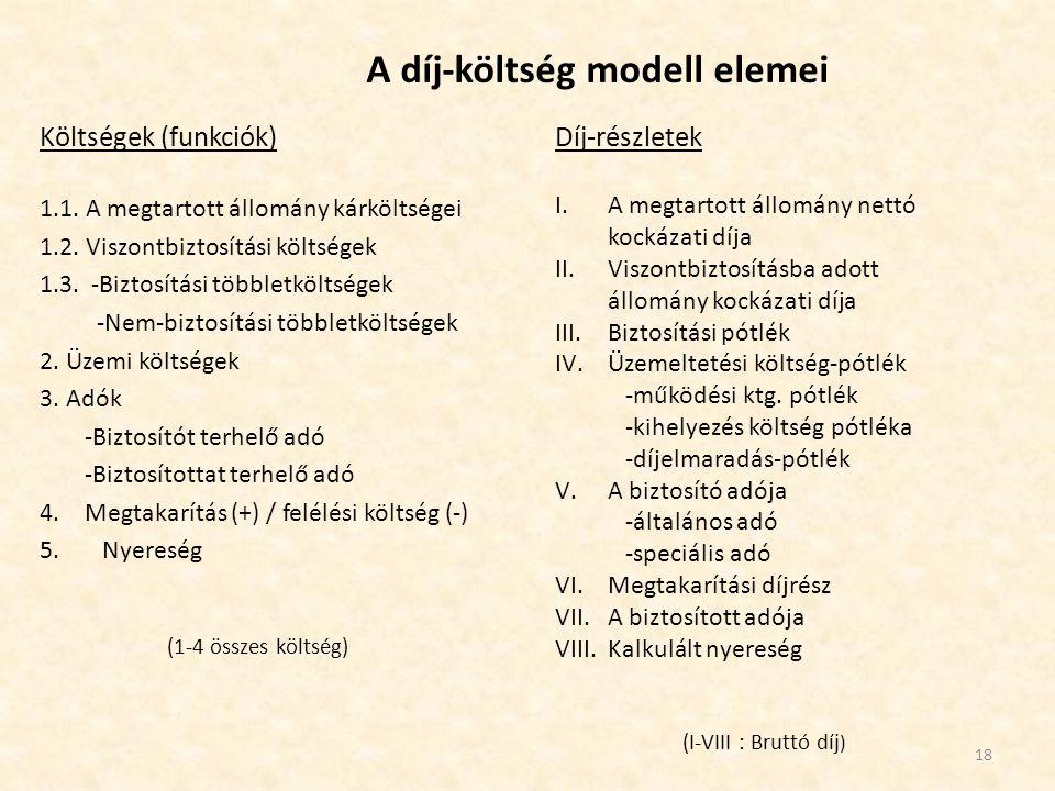 A díj-költség modell elemei