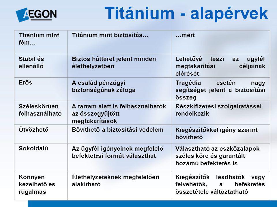 Titánium - alapérvek Titánium mint fém… Titánium mint biztosítás…