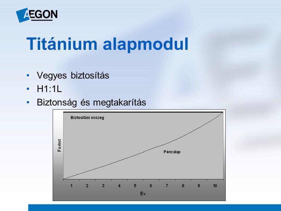 Titánium alapmodul Vegyes biztosítás H1:1L Biztonság és megtakarítás
