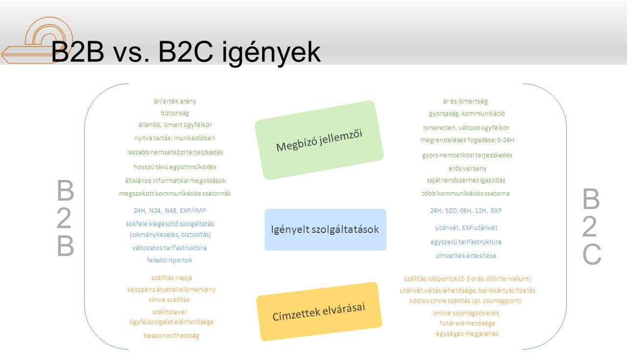 B2B vs. B2C igények B2B B2C Megbízó jellemzői Igényelt szolgáltatások