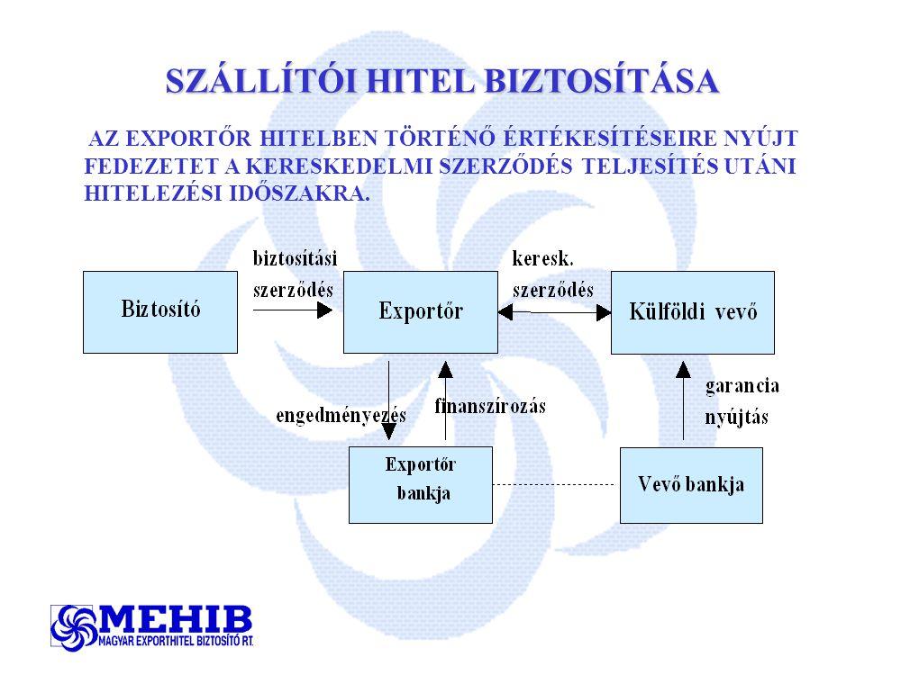 SZÁLLÍTÓI HITEL BIZTOSÍTÁSA