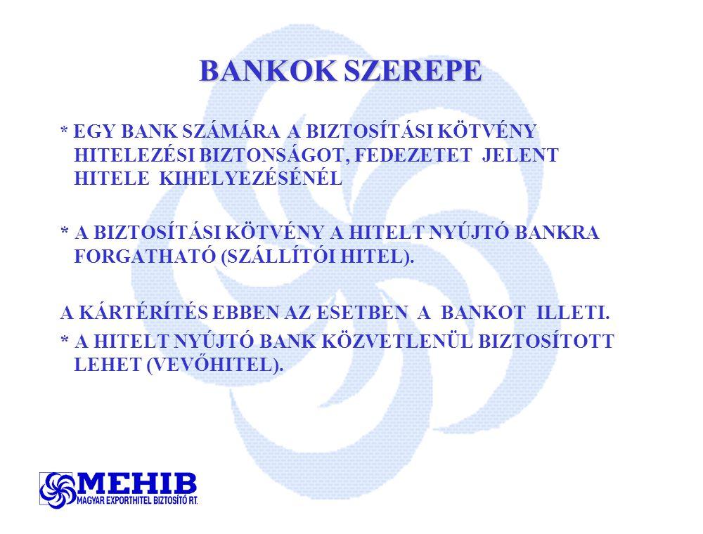 BANKOK SZEREPE * EGY BANK SZÁMÁRA A BIZTOSÍTÁSI KÖTVÉNY HITELEZÉSI BIZTONSÁGOT, FEDEZETET JELENT HITELE KIHELYEZÉSÉNÉL.