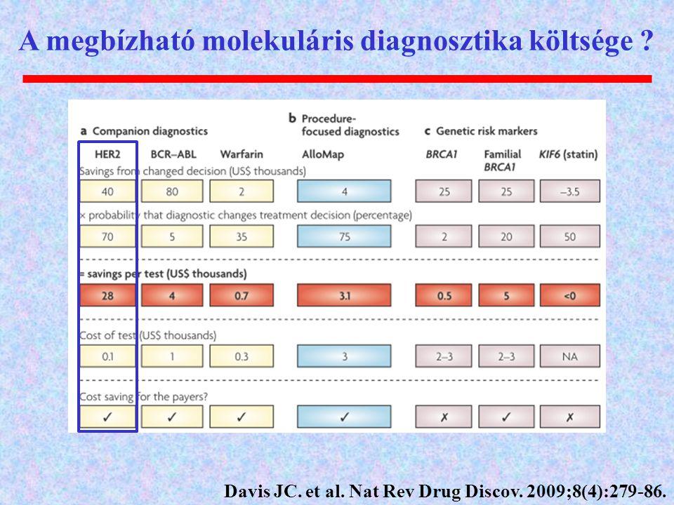 A megbízható molekuláris diagnosztika költsége