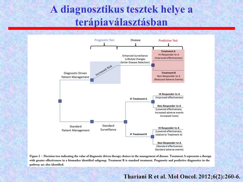 A diagnosztikus tesztek helye a terápiaválasztásban