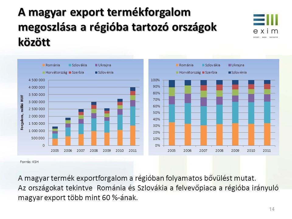 A magyar export termékforgalom megoszlása a régióba tartozó országok között