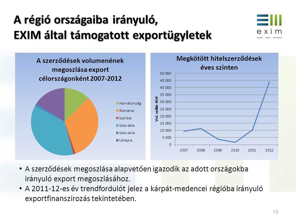 A régió országaiba irányuló, EXIM által támogatott exportügyletek