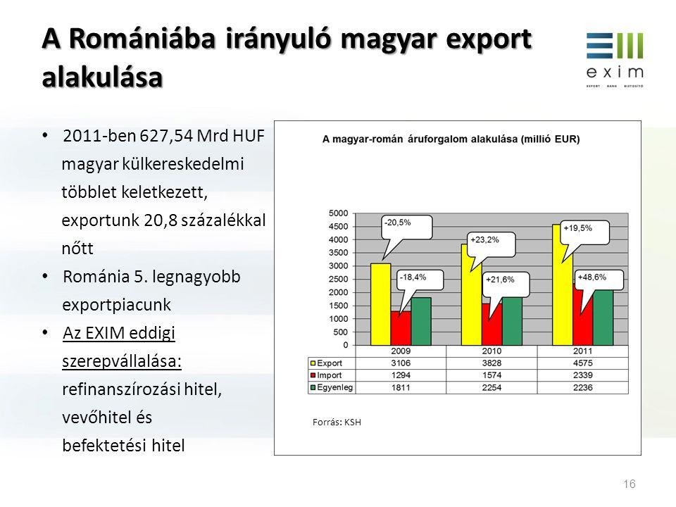 A Romániába irányuló magyar export alakulása