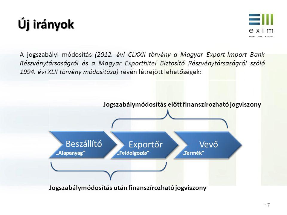 Új irányok Beszállító Exportőr Vevő