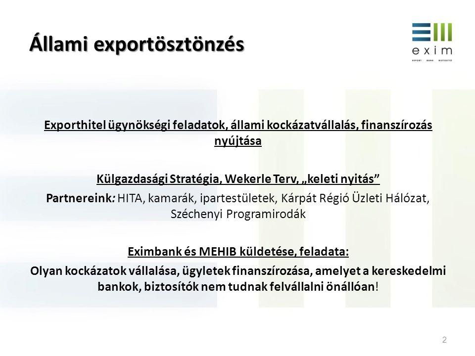 Állami exportösztönzés