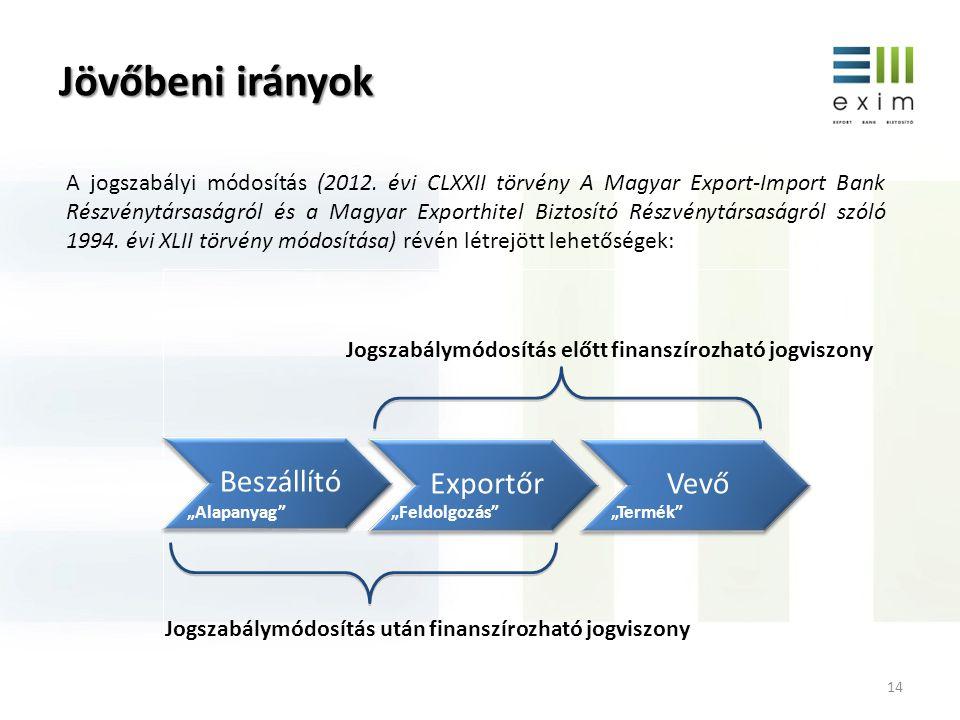 Jövőbeni irányok Beszállító Exportőr Vevő