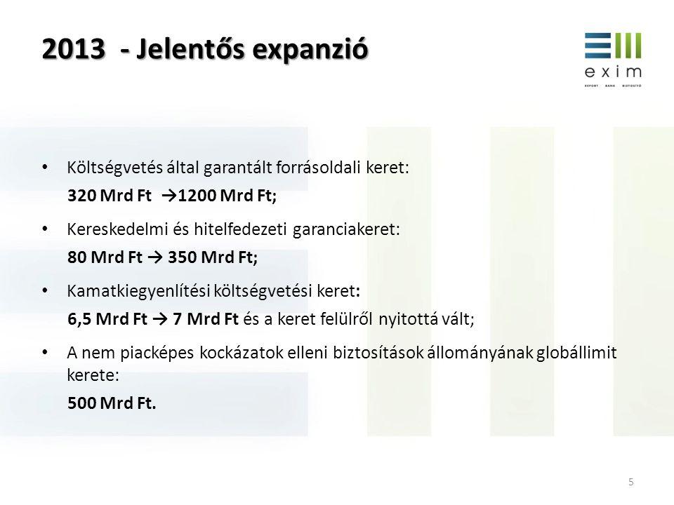 2013 - Jelentős expanzió Költségvetés által garantált forrásoldali keret: 320 Mrd Ft →1200 Mrd Ft;