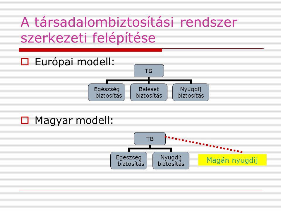A társadalombiztosítási rendszer szerkezeti felépítése
