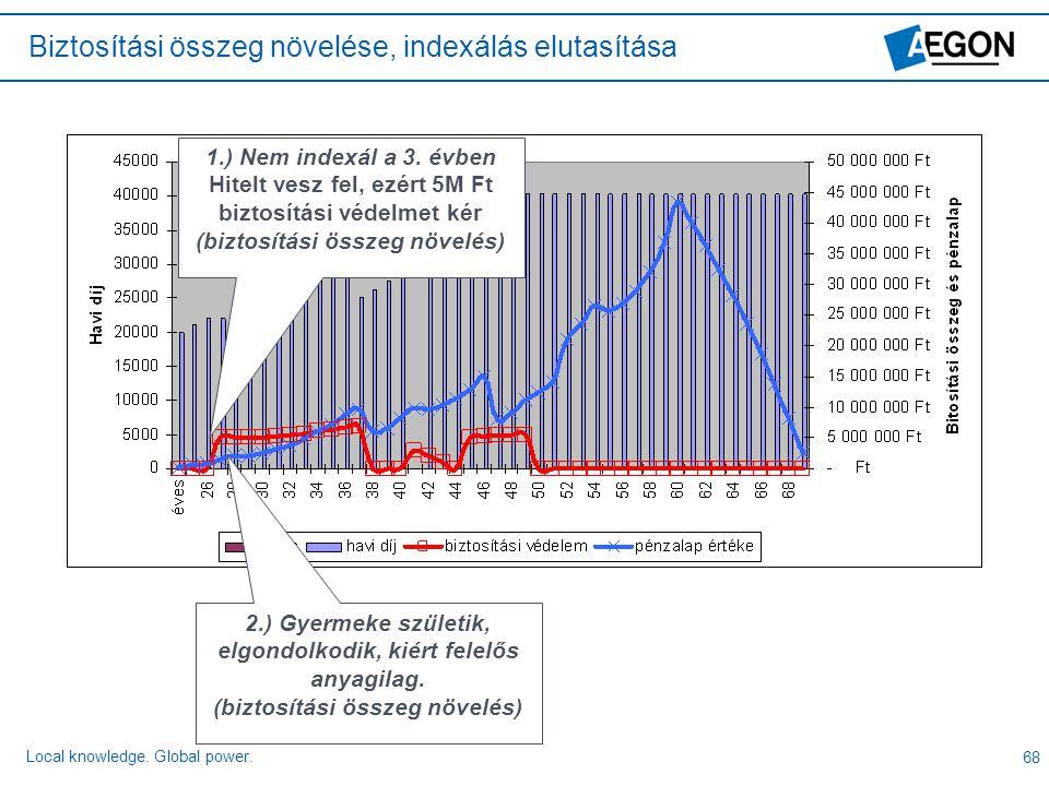 Biztosítási összeg növelése, indexálás elutasítása