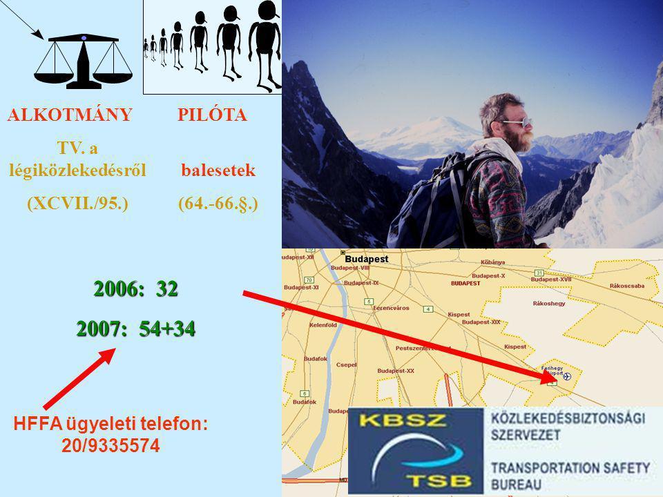 TV. a légiközlekedésről HFFA ügyeleti telefon: 20/9335574