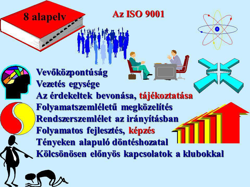 8 alapelv Az ISO 9001 Vevőközpontúság Vezetés egysége