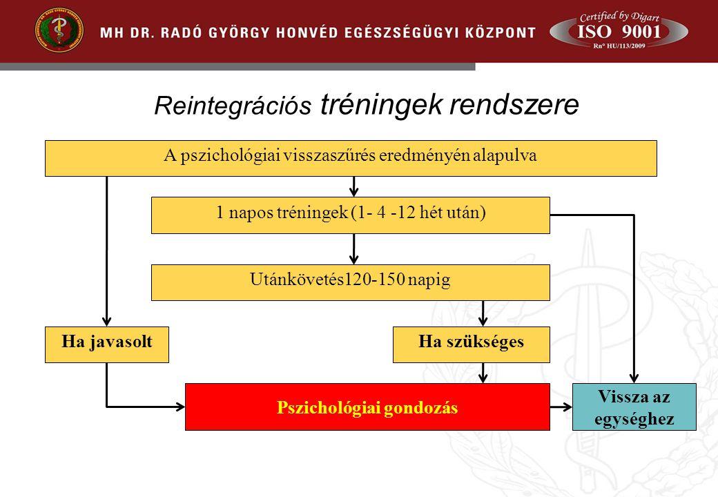 Reintegrációs tréningek rendszere