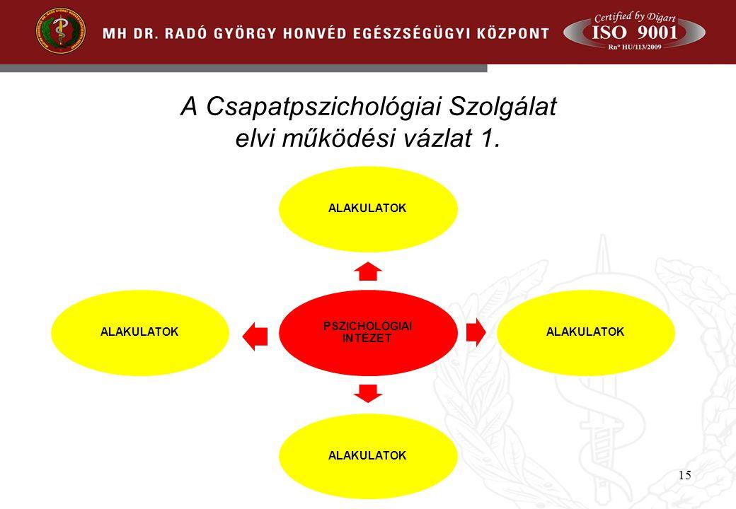 A Csapatpszichológiai Szolgálat elvi működési vázlat 1.