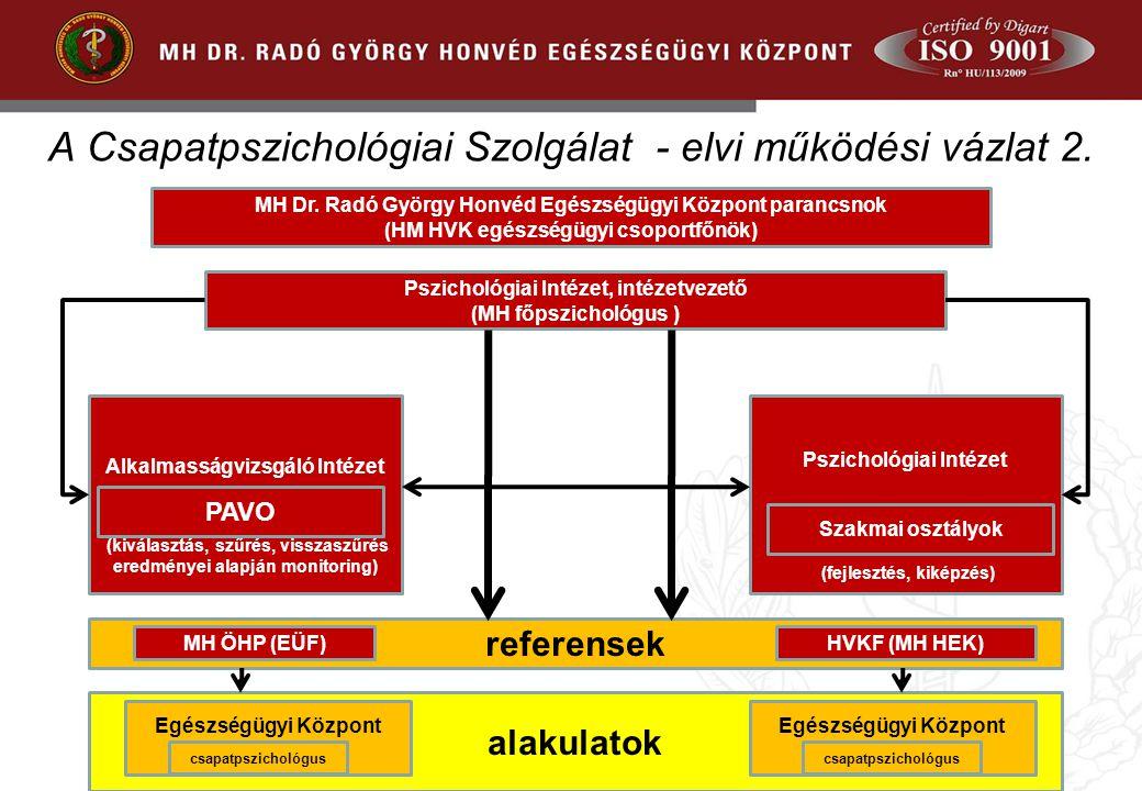 A Csapatpszichológiai Szolgálat - elvi működési vázlat 2.