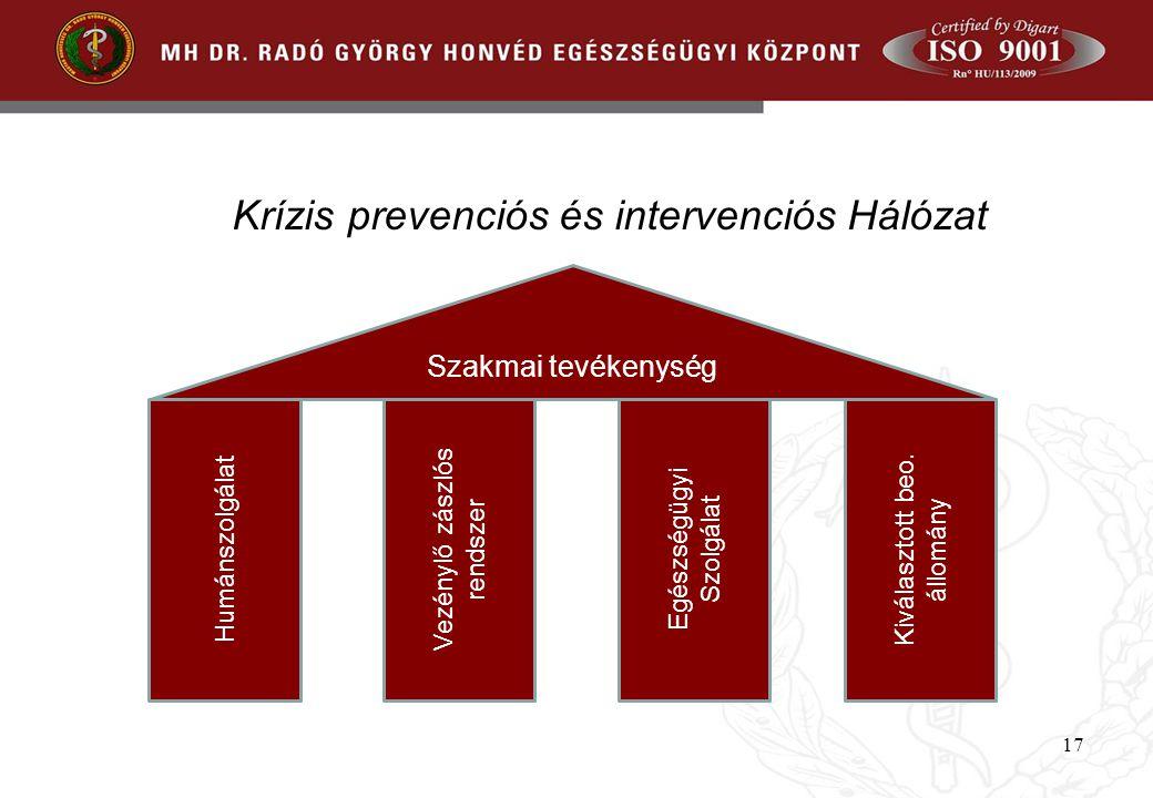 Krízis prevenciós és intervenciós Hálózat