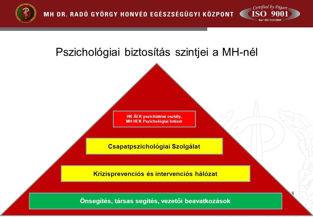 Pszichológiai biztosítás szintjei a MH-nél