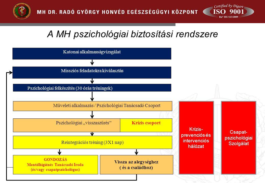A MH pszichológiai biztosítási rendszere