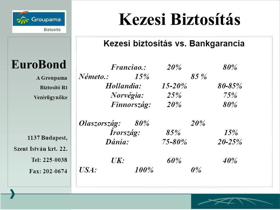 Kezesi biztosítás vs. Bankgarancia