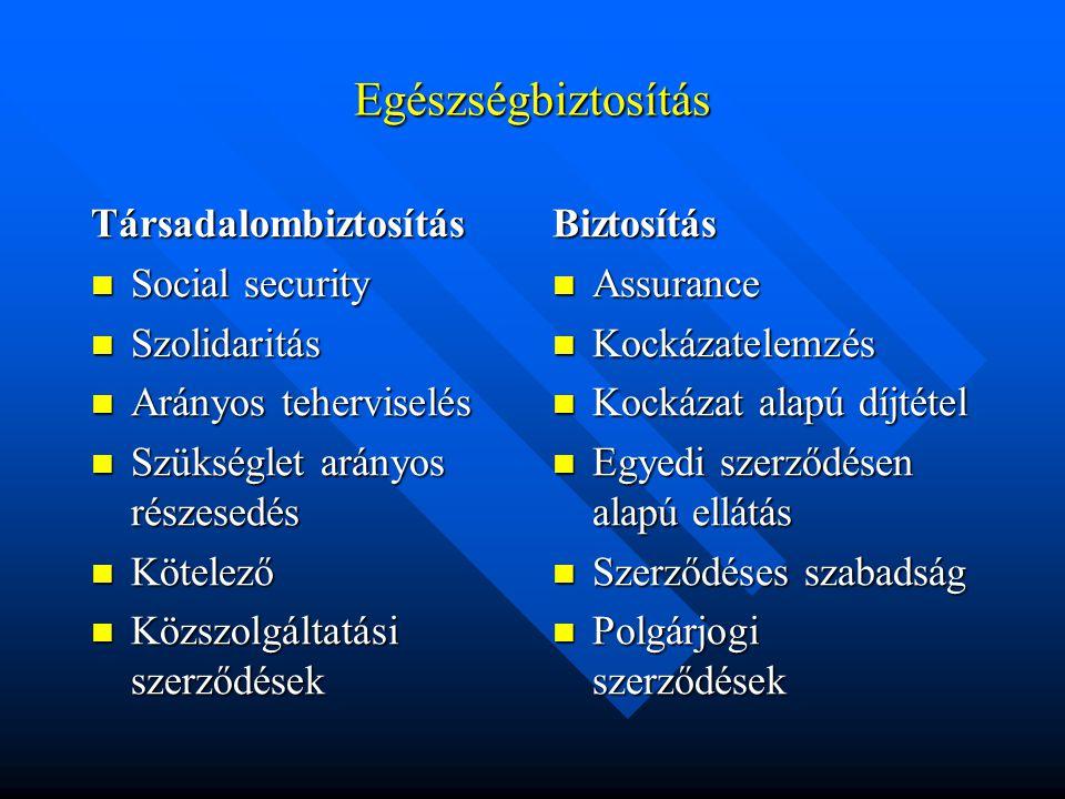 Egészségbiztosítás Társadalombiztosítás Social security Szolidaritás