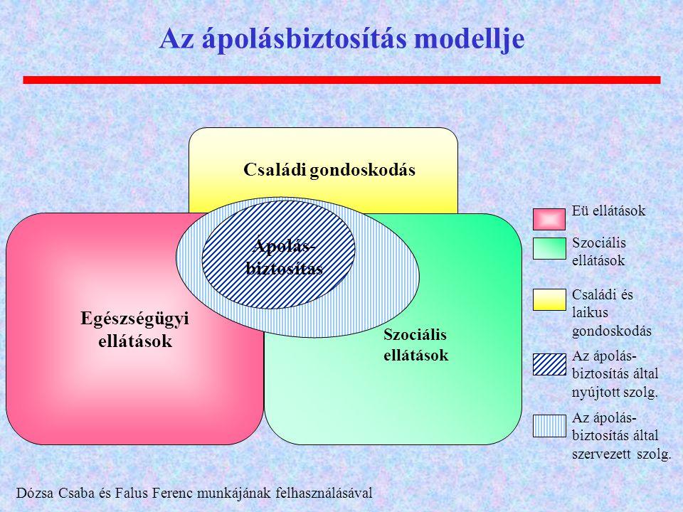 Az ápolásbiztosítás modellje