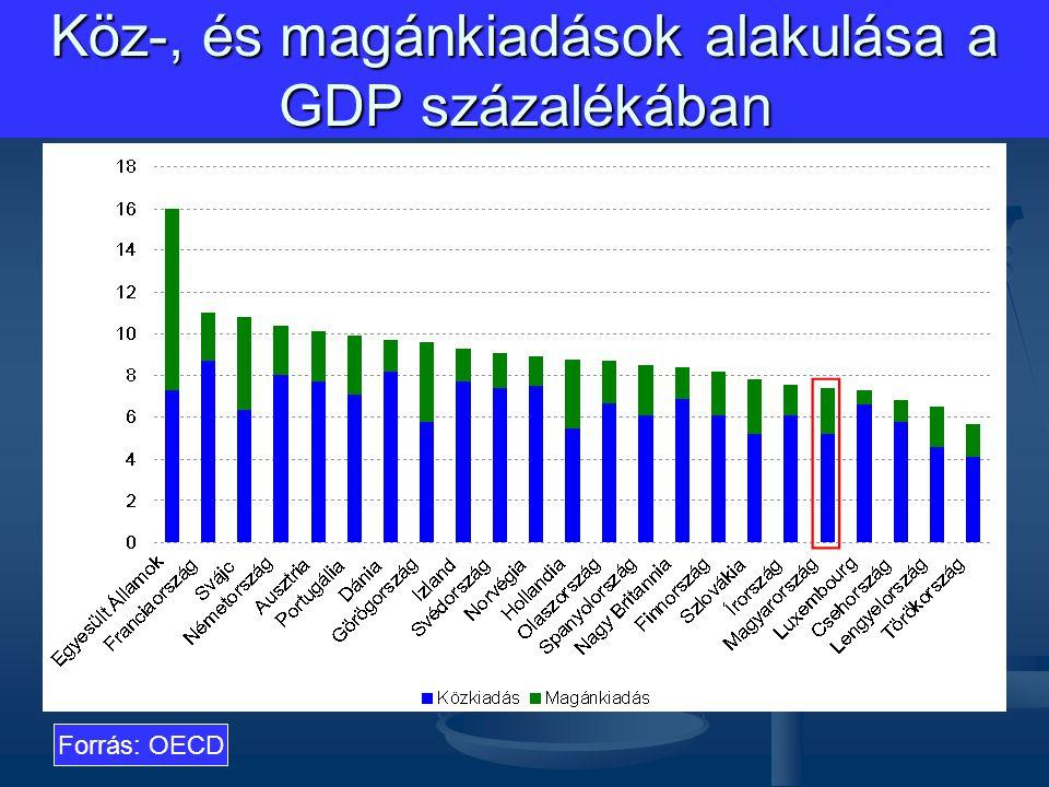 Köz-, és magánkiadások alakulása a GDP százalékában
