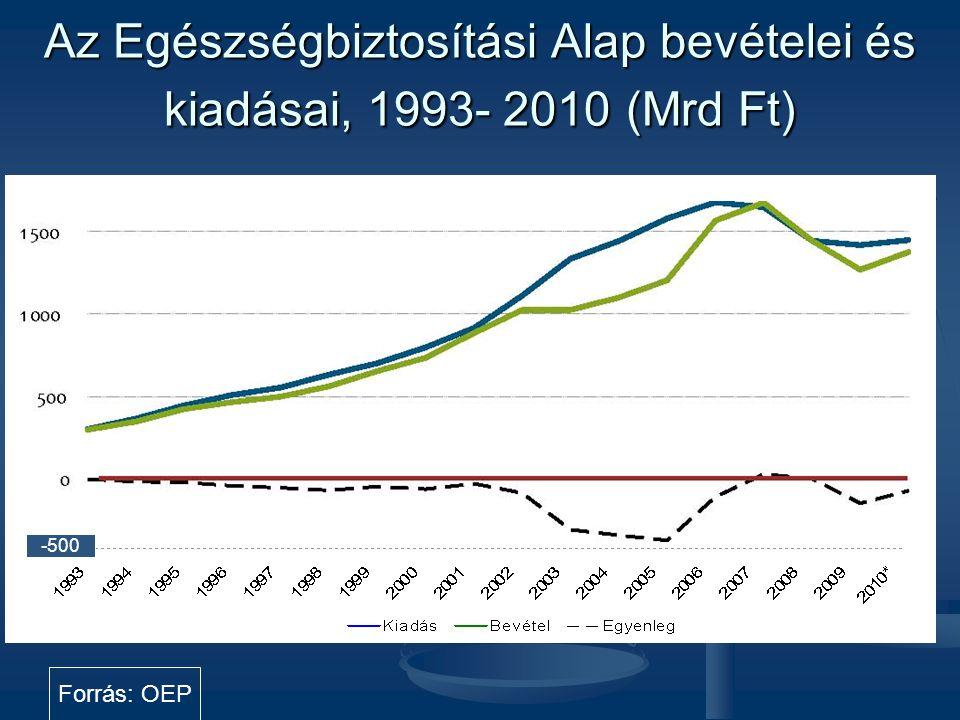 Az Egészségbiztosítási Alap bevételei és kiadásai, 1993- 2010 (Mrd Ft)
