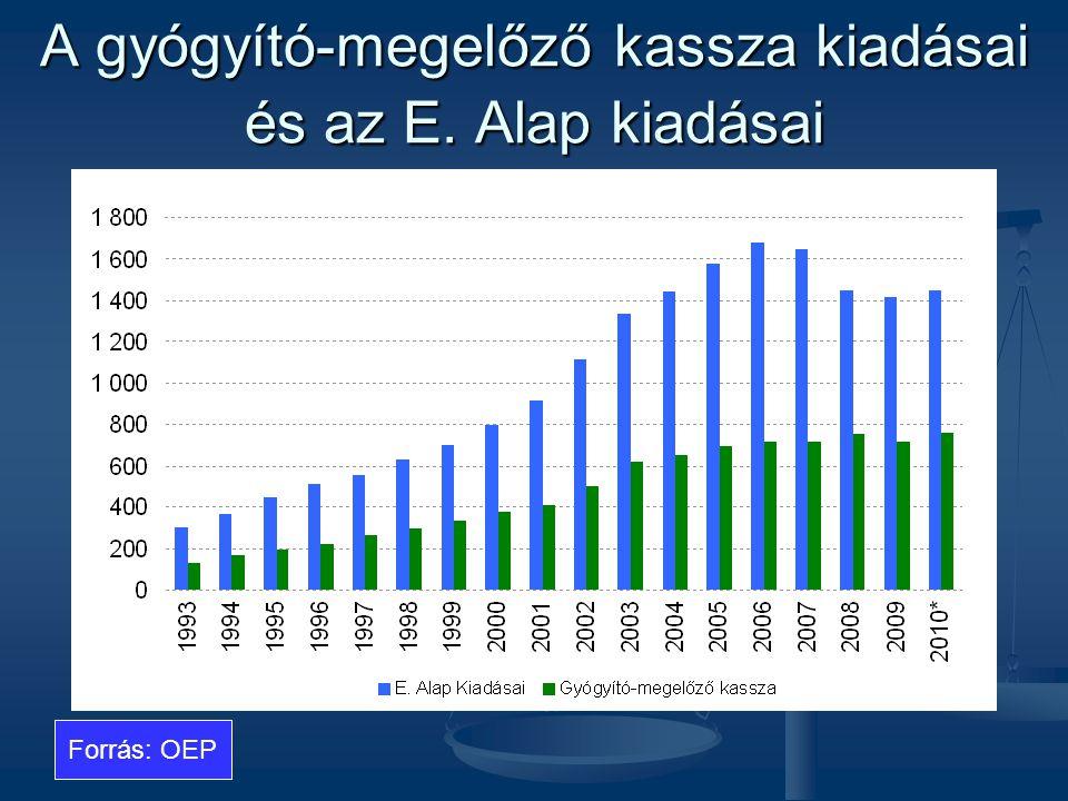 A gyógyító-megelőző kassza kiadásai és az E. Alap kiadásai