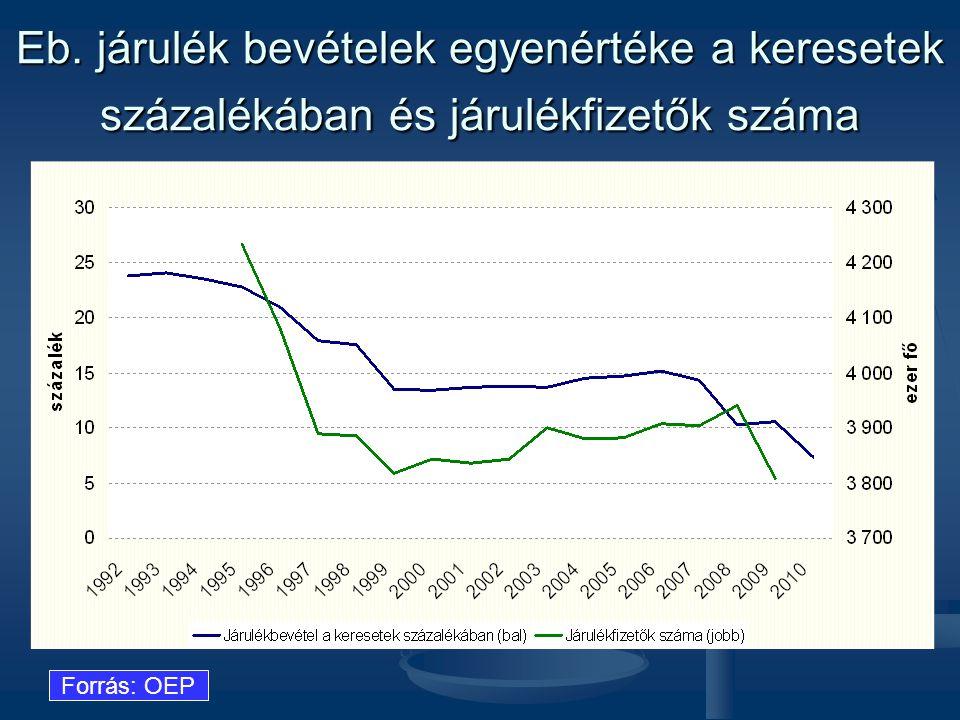 Eb. járulék bevételek egyenértéke a keresetek százalékában és járulékfizetők száma