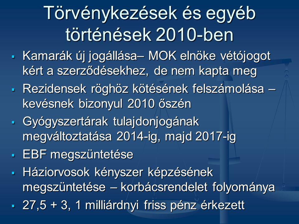 Törvénykezések és egyéb történések 2010-ben
