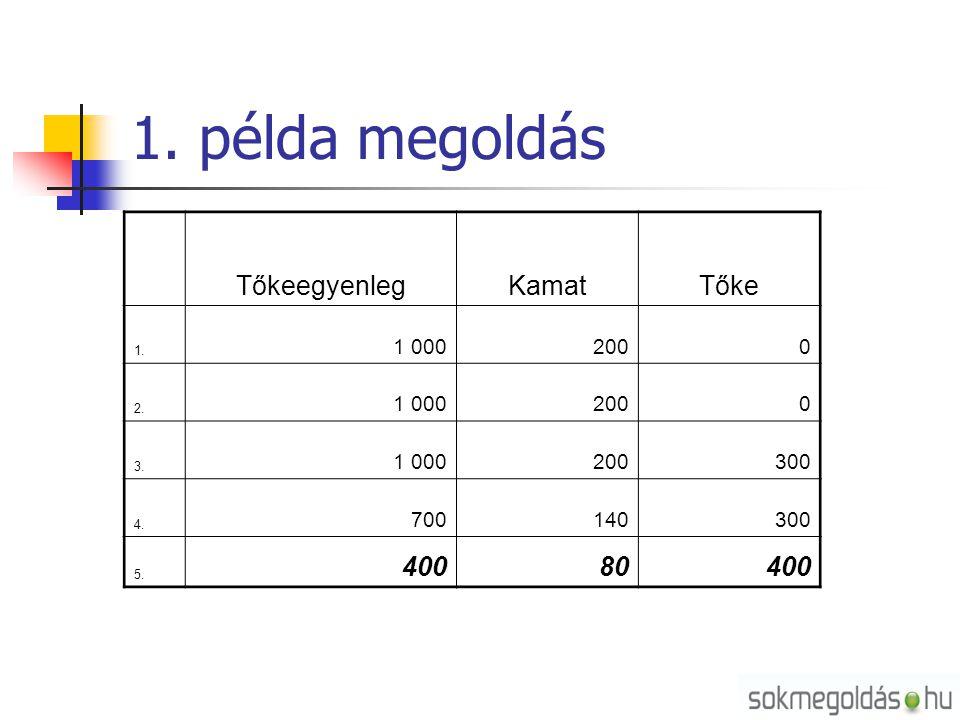 1. példa megoldás Tőkeegyenleg Kamat Tőke 400 80 1 000 200 300 700 140